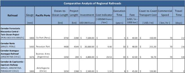 Regional Railroads Comparative Chart